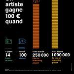 Combien gagne un artiste ?